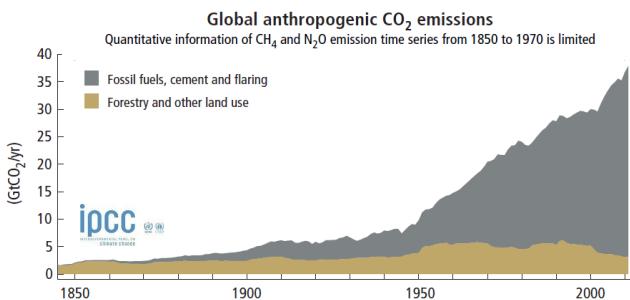 Diagram grafik CO2-udvikling #4