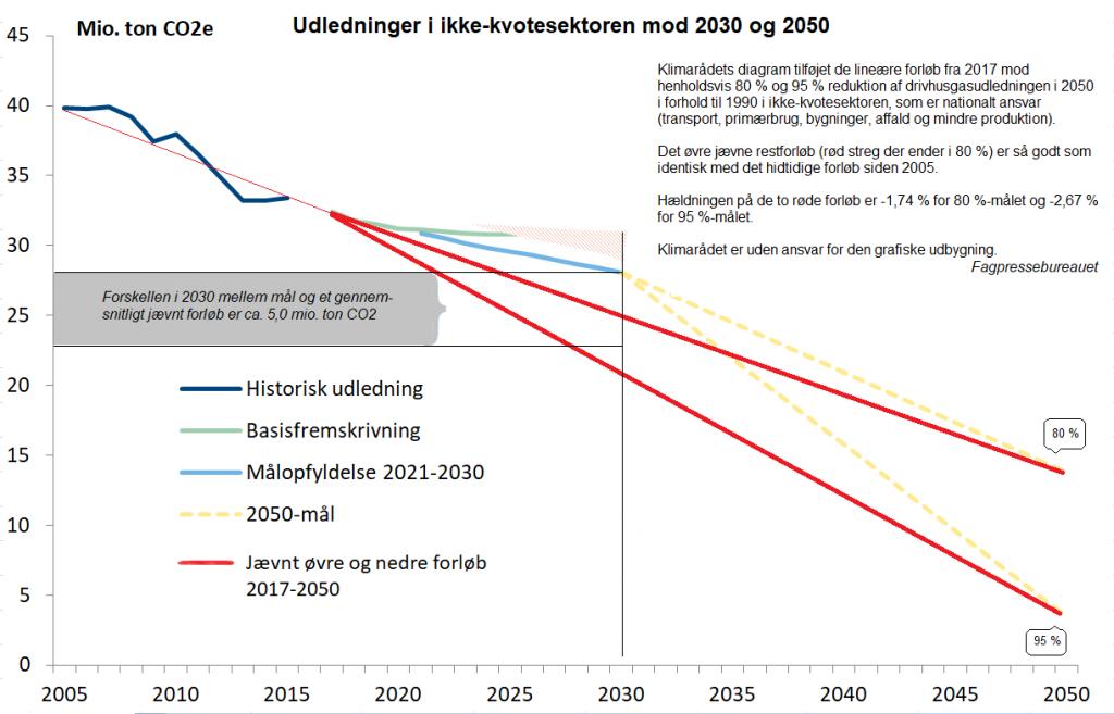 Klimarådets diagram+ modificeret  CO2-reduktion 2005-2017-2050
